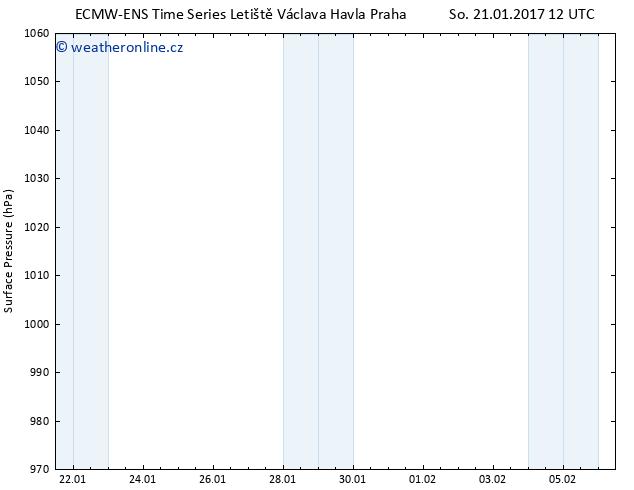Atmosférický tlak ALL TS So 21.01.2017 12 GMT