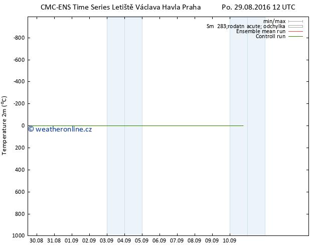 Temperature (2m) CMC TS Po 29.08.2016 12 GMT