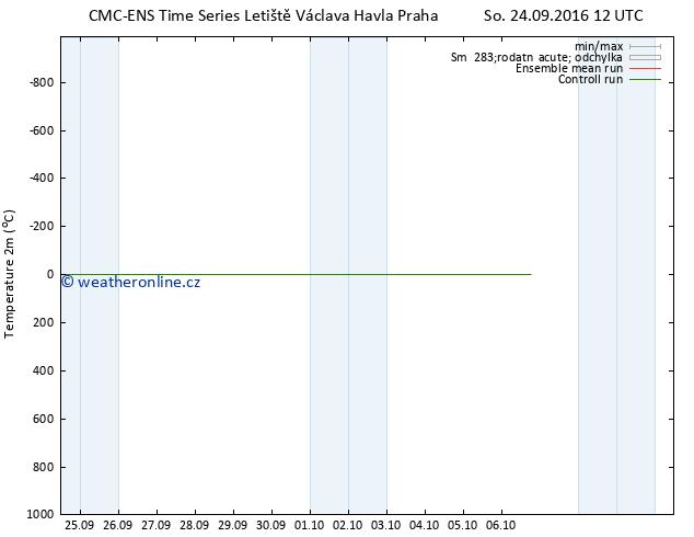 Temperature (2m) CMC TS So 24.09.2016 12 GMT