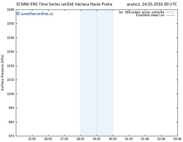 Atmosférický tlak ECMWFTS St 25.05.2016 00 GMT