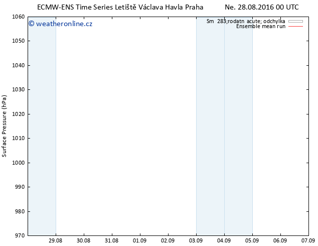 Atmosférický tlak ECMWFTS Po 29.08.2016 00 GMT