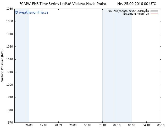 Atmosférický tlak ECMWFTS Po 26.09.2016 00 GMT