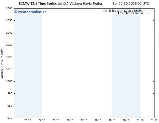 Atmosférický tlak ECMWFTS Ne 23.10.2016 00 GMT