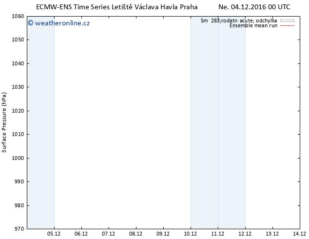 Atmosférický tlak ECMWFTS Po 05.12.2016 00 GMT