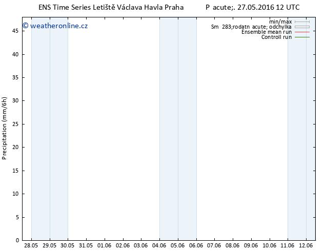 Srážky GEFS TS Pá 27.05.2016 18 GMT