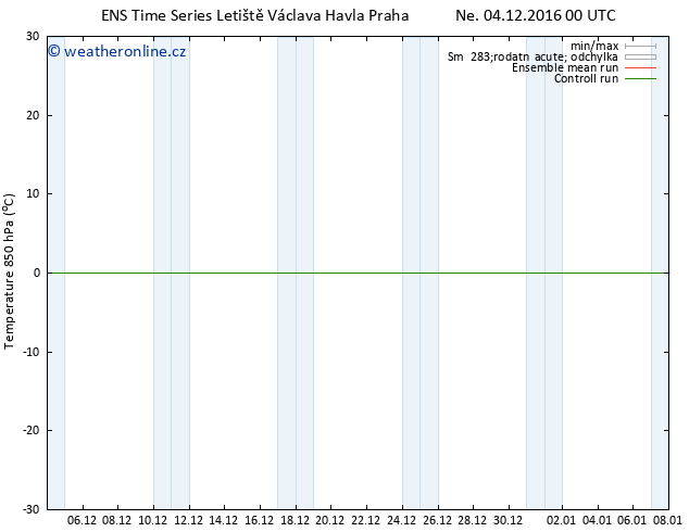 Temp. 850 hPa GEFS TS Ne 04.12.2016 00 GMT