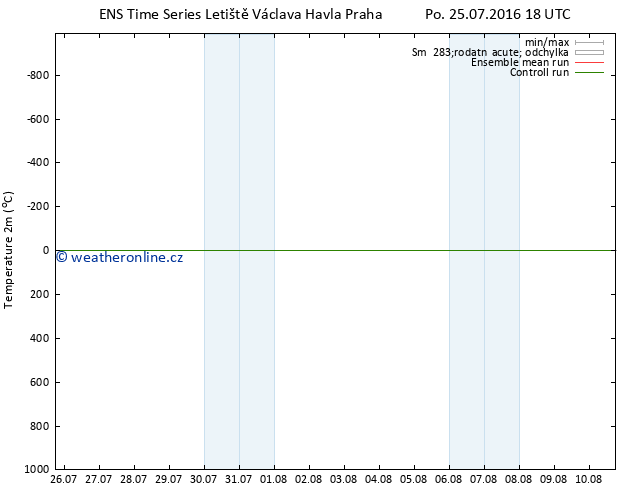 Temperature (2m) GEFS TS Po 25.07.2016 18 GMT