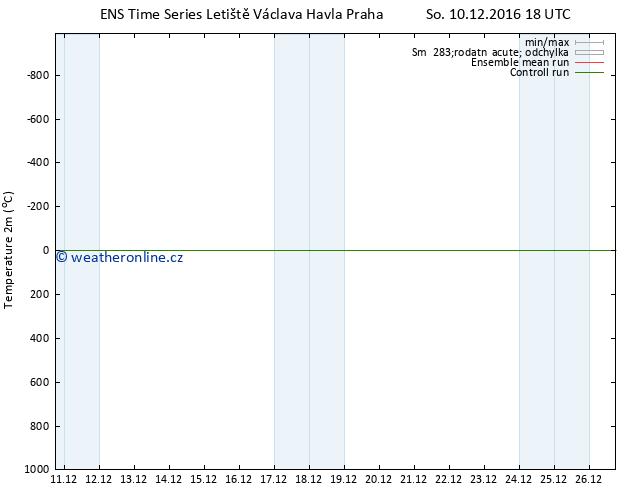 Temperature (2m) GEFS TS So 10.12.2016 18 GMT