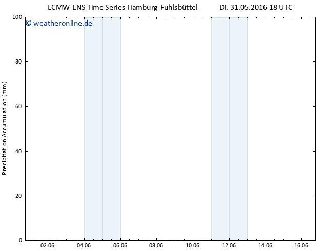 Nied. akkumuliert ALL TS Mi 01.06.2016 00 GMT