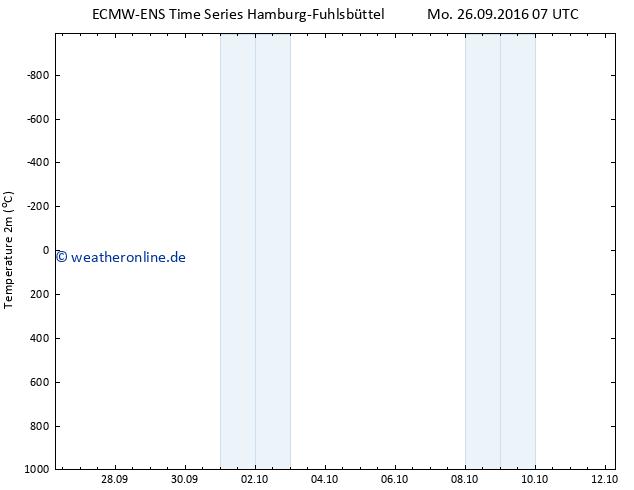 Temperaturkarte (2m) ALL TS Mo 26.09.2016 07 GMT