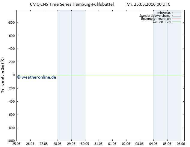 Temperaturkarte (2m) CMC TS Mi 25.05.2016 00 GMT