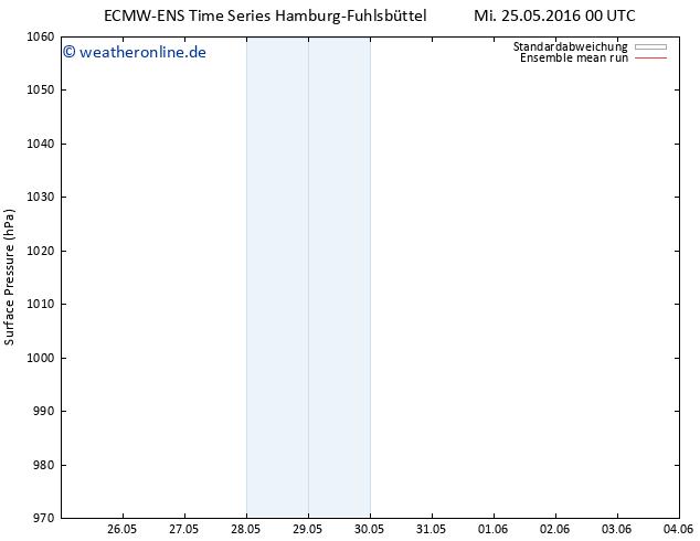 Bodendruck ECMWFTS Do 26.05.2016 00 GMT