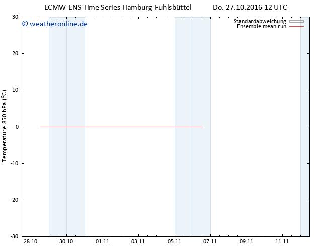 Temp. 850 hPa ECMWFTS Fr 28.10.2016 12 GMT