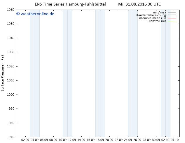 Bodendruck GEFS TS Mi 31.08.2016 00 GMT