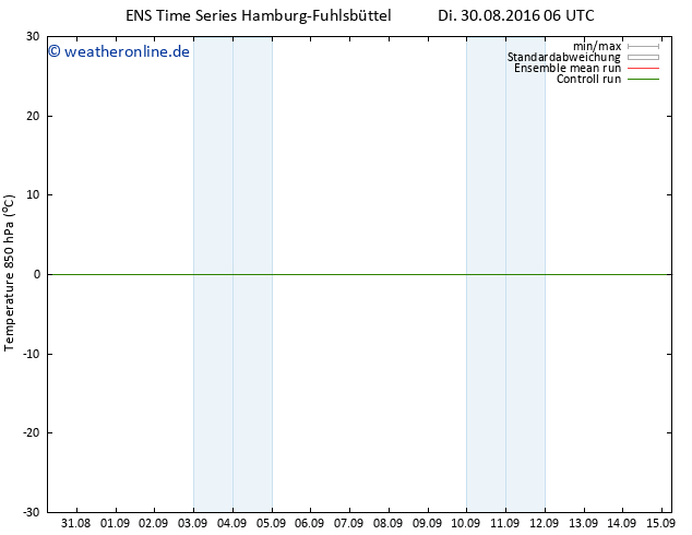 Temp. 850 hPa GEFS TS Di 30.08.2016 06 GMT