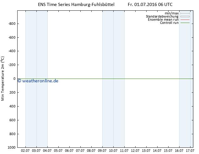 Tiefstwerte (2m) GEFS TS Fr 01.07.2016 06 GMT