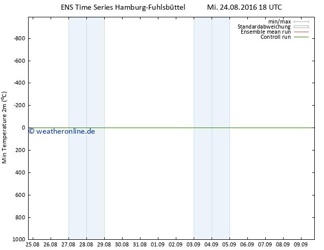 Tiefstwerte (2m) GEFS TS Mi 24.08.2016 18 GMT