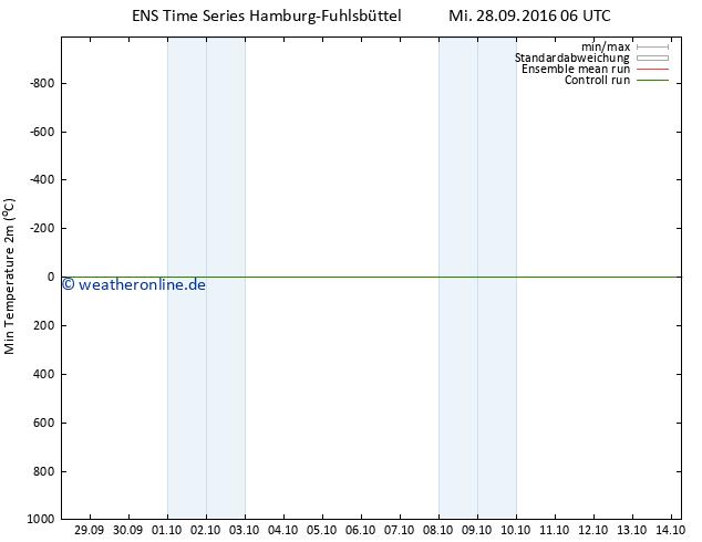 Tiefstwerte (2m) GEFS TS Mi 28.09.2016 06 GMT