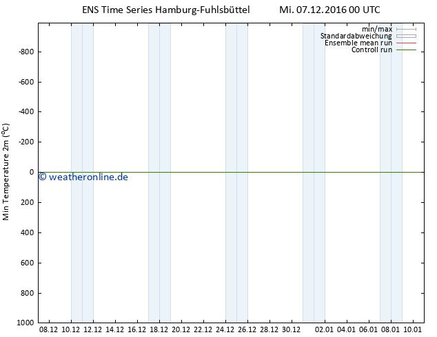Tiefstwerte (2m) GEFS TS Mi 07.12.2016 00 GMT