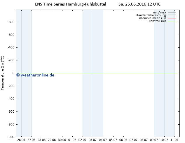 Temperaturkarte (2m) GEFS TS Sa 25.06.2016 12 GMT