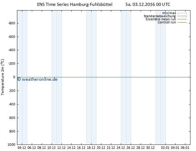 Temperaturkarte (2m) GEFS TS Sa 03.12.2016 00 GMT