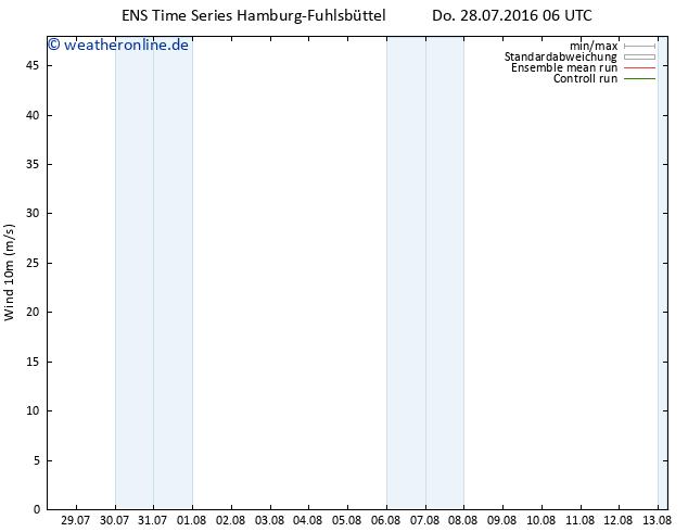 Bodenwind GEFS TS Do 28.07.2016 06 GMT