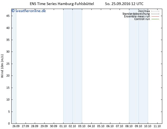 Bodenwind GEFS TS So 25.09.2016 12 GMT