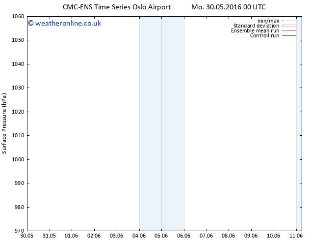 Surface pressure CMC TS Su 05.06.2016 18 GMT