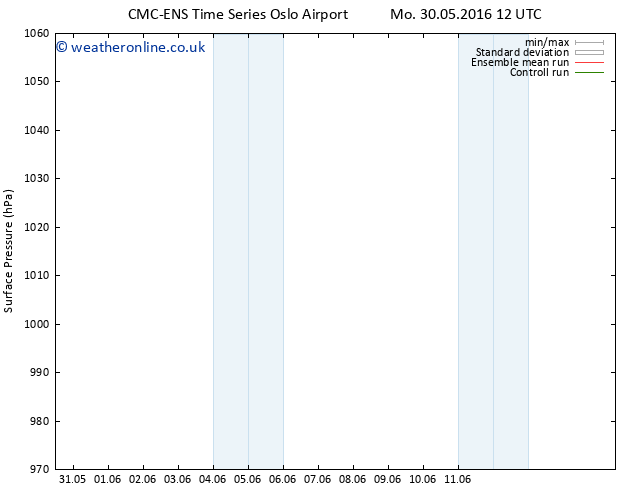 Surface pressure CMC TS Su 05.06.2016 06 GMT