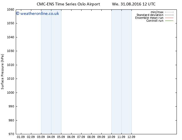 Surface pressure CMC TS Sa 03.09.2016 06 GMT
