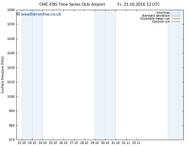 Surface pressure CMC TS Su 23.10.2016 12 GMT