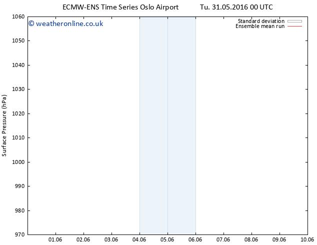 Surface pressure ECMWFTS Fr 10.06.2016 00 GMT
