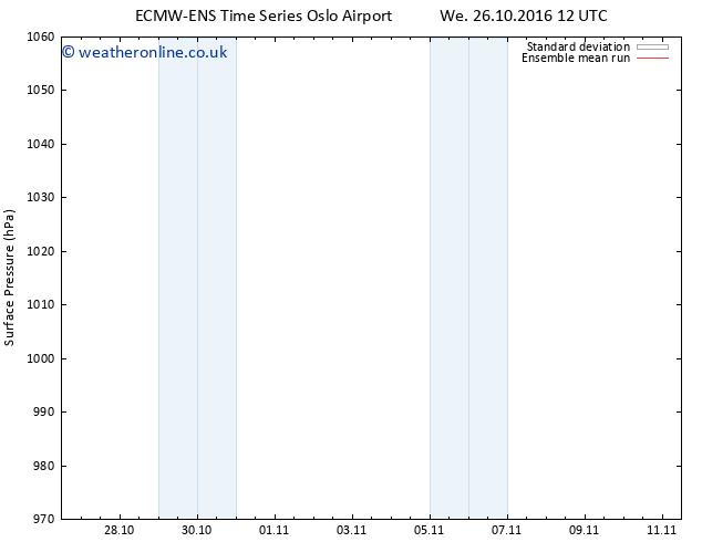 Surface pressure ECMWFTS Su 30.10.2016 12 GMT