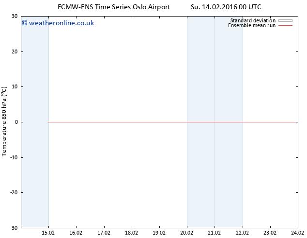 Temp. 850 hPa ECMWFTS Mo 15.02.2016 00 GMT