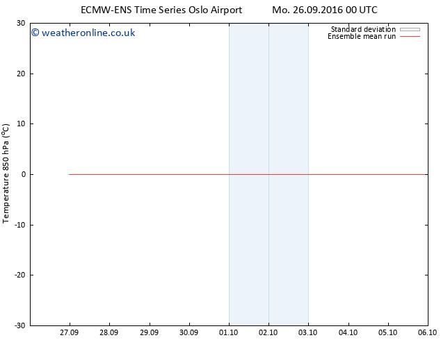 Temp. 850 hPa ECMWFTS Th 29.09.2016 00 GMT