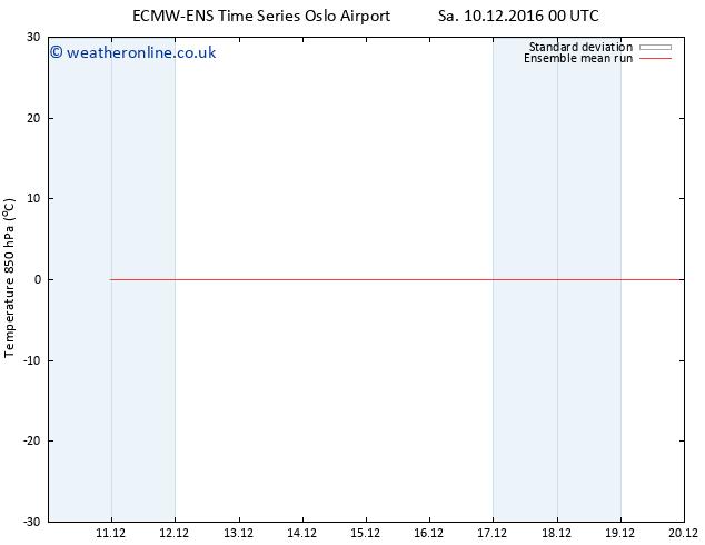Temp. 850 hPa ECMWFTS Sa 17.12.2016 00 GMT