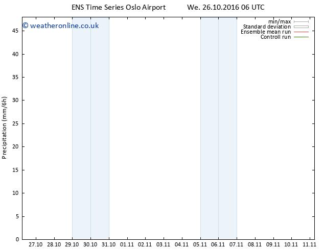 Precipitation GEFS TS We 26.10.2016 12 GMT