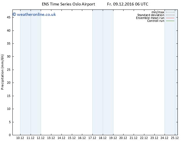 Precipitation GEFS TS Su 11.12.2016 18 GMT