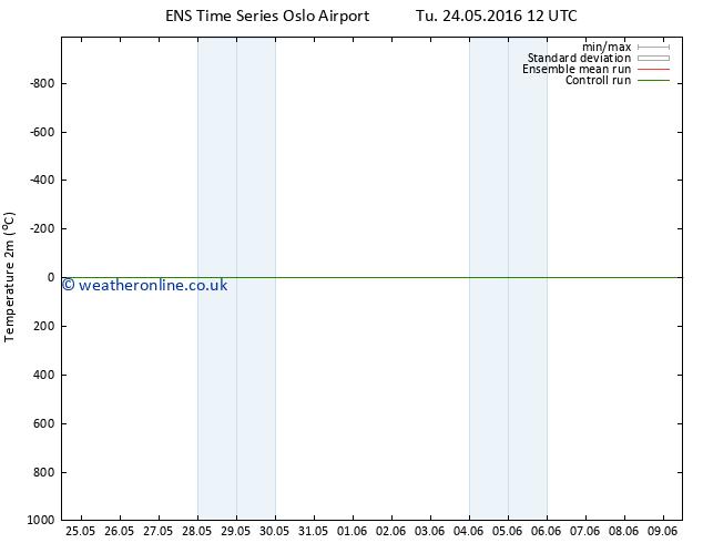 Temperature (2m) GEFS TS We 25.05.2016 12 GMT