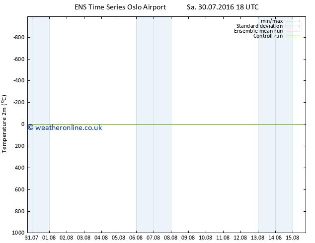 Temperature (2m) GEFS TS Mo 08.08.2016 06 GMT