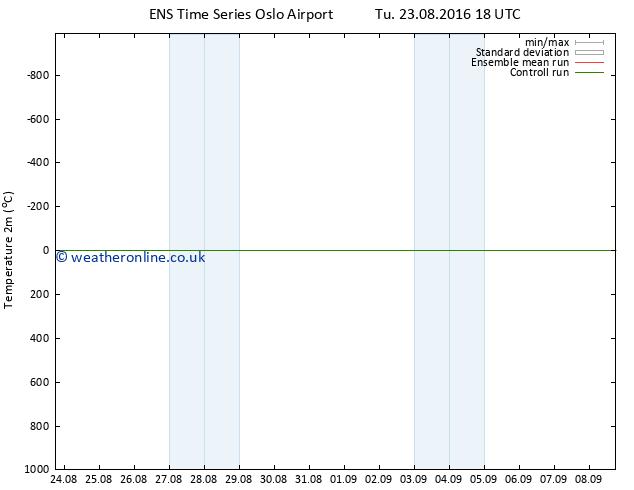 Temperature (2m) GEFS TS Su 28.08.2016 06 GMT