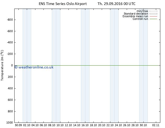 Temperature (2m) GEFS TS Fr 07.10.2016 12 GMT