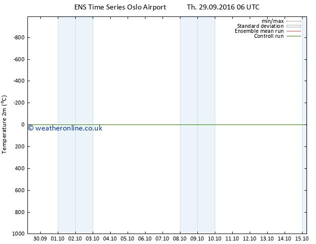 Temperature (2m) GEFS TS Mo 03.10.2016 18 GMT