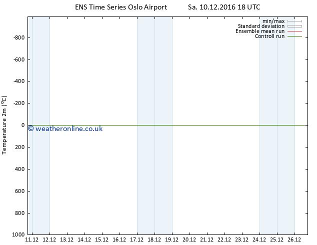 Temperature (2m) GEFS TS Mo 19.12.2016 06 GMT