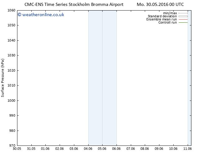 Surface pressure CMC TS Sa 04.06.2016 12 GMT