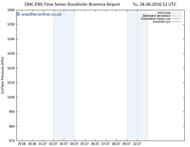 Surface pressure CMC TS Tu 05.07.2016 06 GMT