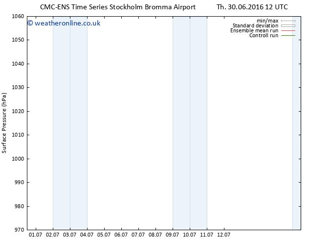 Surface pressure CMC TS Sa 09.07.2016 00 GMT