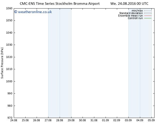 Surface pressure CMC TS Su 28.08.2016 12 GMT
