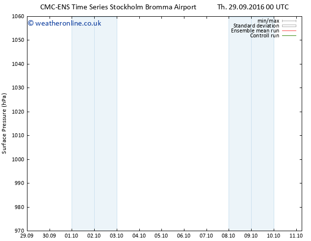 Surface pressure CMC TS Mo 03.10.2016 06 GMT