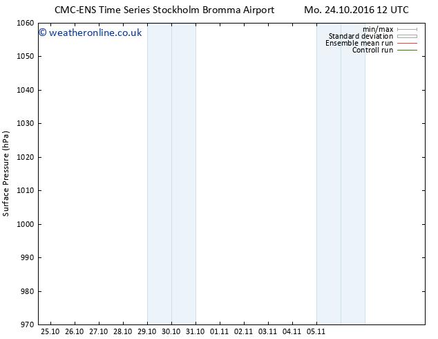 Surface pressure CMC TS Su 30.10.2016 18 GMT